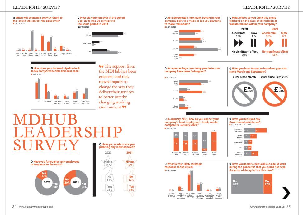 MDHUB Leadership Survey 2021 published in Platinum Business Magazine